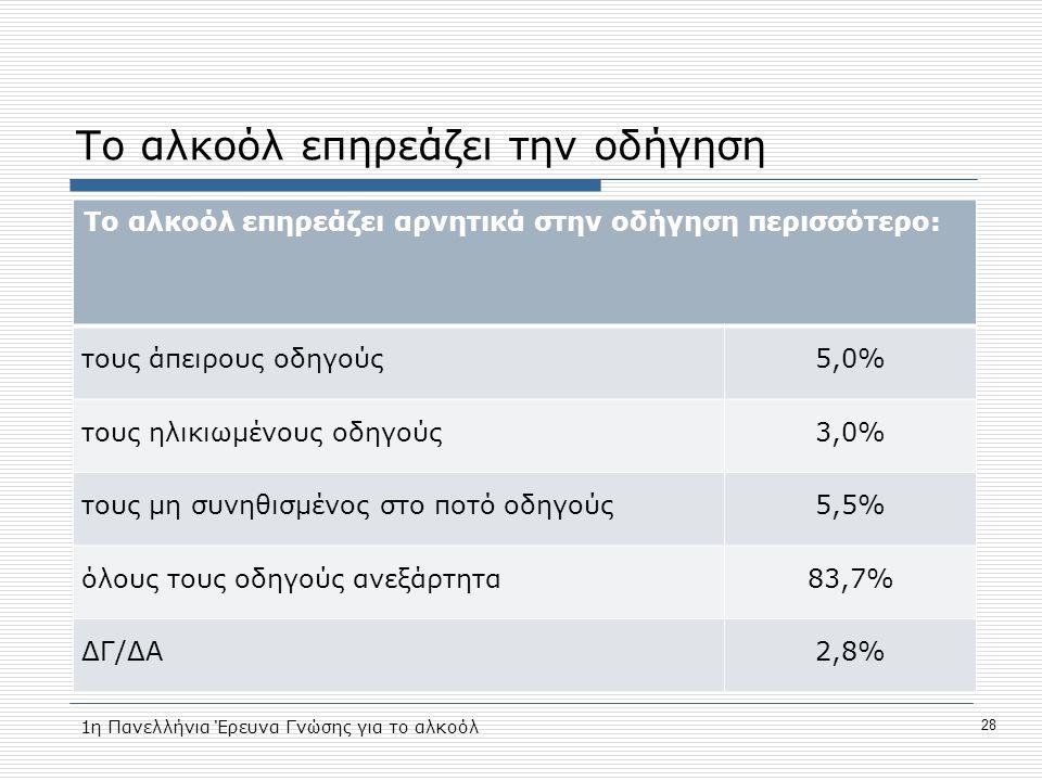 Το αλκοόλ επηρεάζει την οδήγηση Το αλκοόλ επηρεάζει αρνητικά στην οδήγηση περισσότερο: τους άπειρους οδηγούς5,0% τους ηλικιωμένους οδηγούς3,0% τους μη συνηθισμένος στο ποτό οδηγούς5,5% όλους τους οδηγούς ανεξάρτητα83,7% ΔΓ/ΔΑ2,8% 1η Πανελλήνια Έρευνα Γνώσης για το αλκοόλ 28