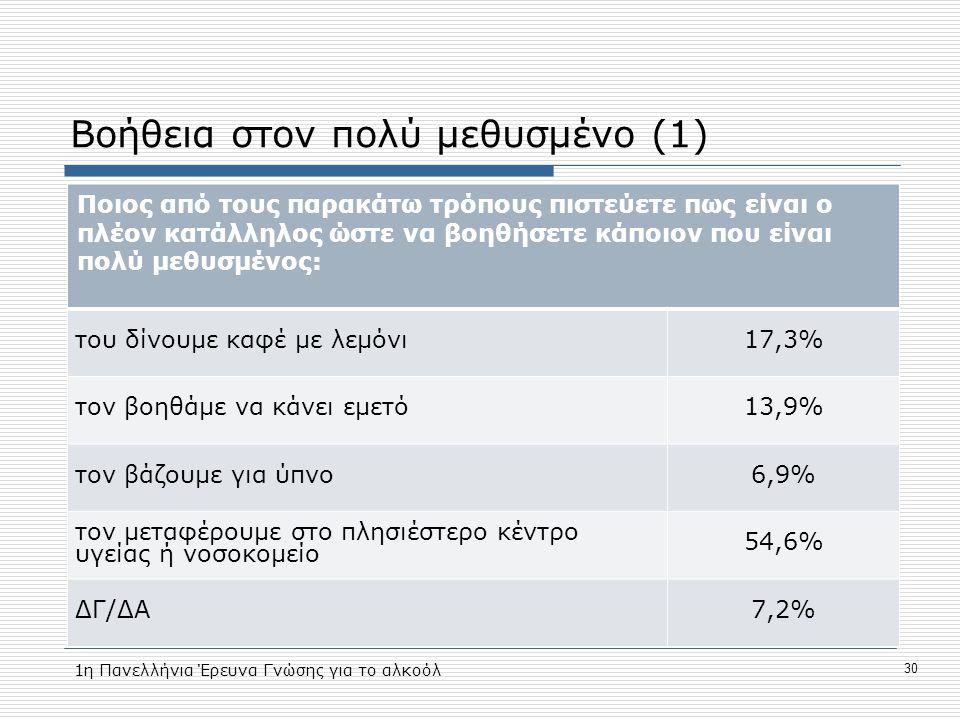 Βοήθεια στον πολύ μεθυσμένο (1) Ποιος από τους παρακάτω τρόπους πιστεύετε πως είναι ο πλέον κατάλληλος ώστε να βοηθήσετε κάποιον που είναι πολύ μεθυσμένος: του δίνουμε καφέ με λεμόνι17,3% τον βοηθάμε να κάνει εμετό13,9% τον βάζουμε για ύπνο6,9% τον μεταφέρουμε στο πλησιέστερο κέντρο υγείας ή νοσοκομείο 54,6% ΔΓ/ΔΑ7,2% 1η Πανελλήνια Έρευνα Γνώσης για το αλκοόλ 30