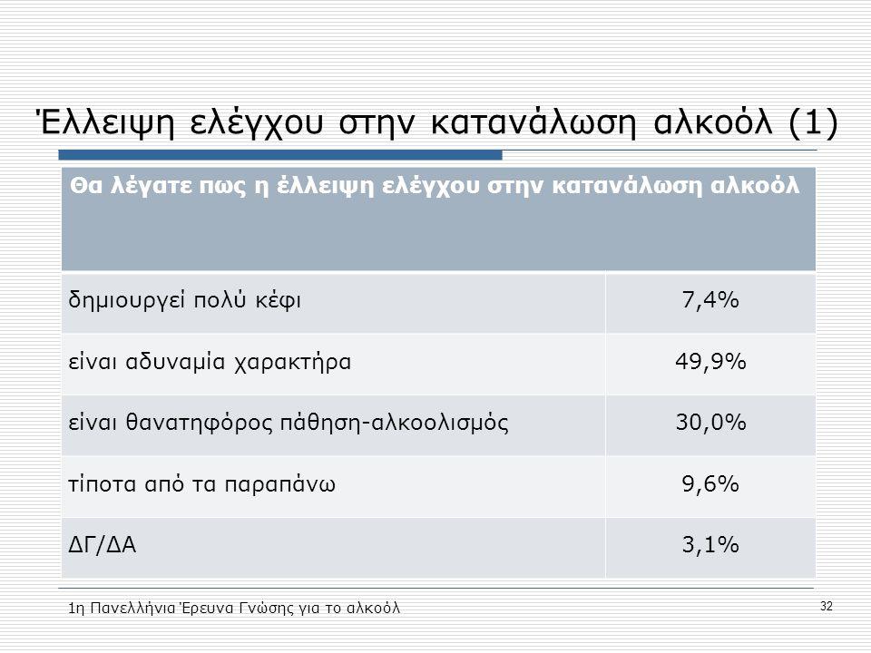 Έλλειψη ελέγχου στην κατανάλωση αλκοόλ (1) Θα λέγατε πως η έλλειψη ελέγχου στην κατανάλωση αλκοόλ δημιουργεί πολύ κέφι7,4% είναι αδυναμία χαρακτήρα49,9% είναι θανατηφόρος πάθηση-αλκοολισμός30,0% τίποτα από τα παραπάνω9,6% ΔΓ/ΔΑ3,1% 1η Πανελλήνια Έρευνα Γνώσης για το αλκοόλ 32