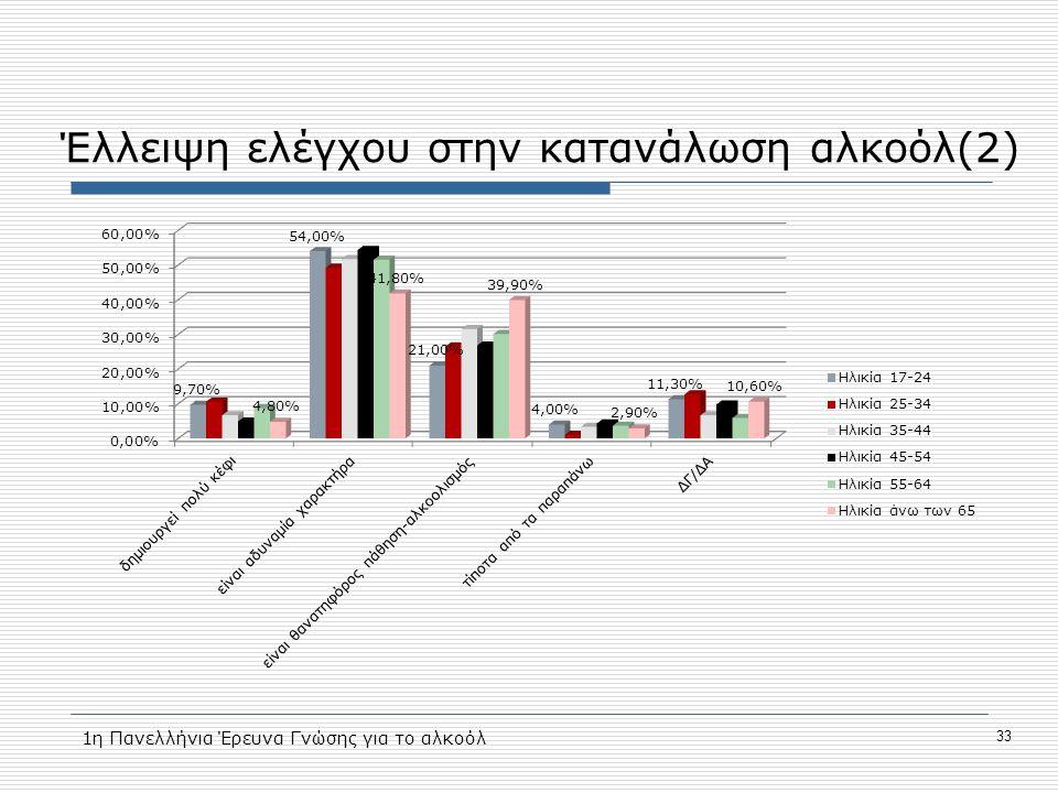 Έλλειψη ελέγχου στην κατανάλωση αλκοόλ(2) 33 1η Πανελλήνια Έρευνα Γνώσης για το αλκοόλ