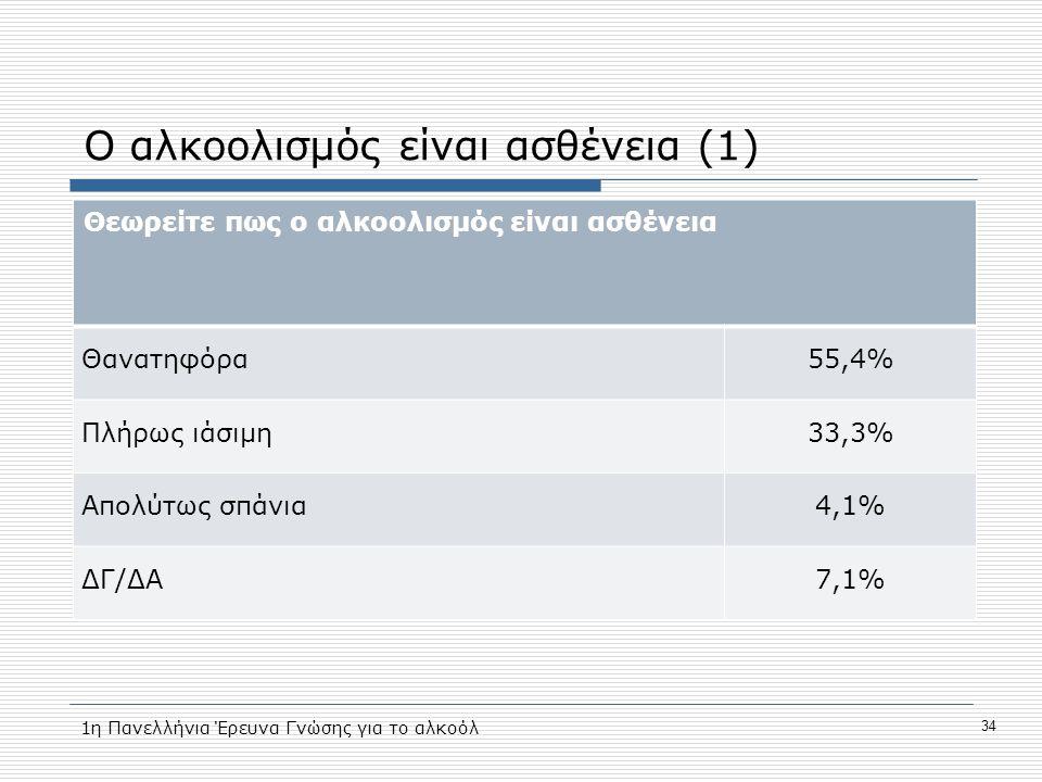 Ο αλκοολισμός είναι ασθένεια (1) Θεωρείτε πως ο αλκοολισμός είναι ασθένεια Θανατηφόρα55,4% Πλήρως ιάσιμη33,3% Απολύτως σπάνια4,1% ΔΓ/ΔΑ7,1% 1η Πανελλήνια Έρευνα Γνώσης για το αλκοόλ 34