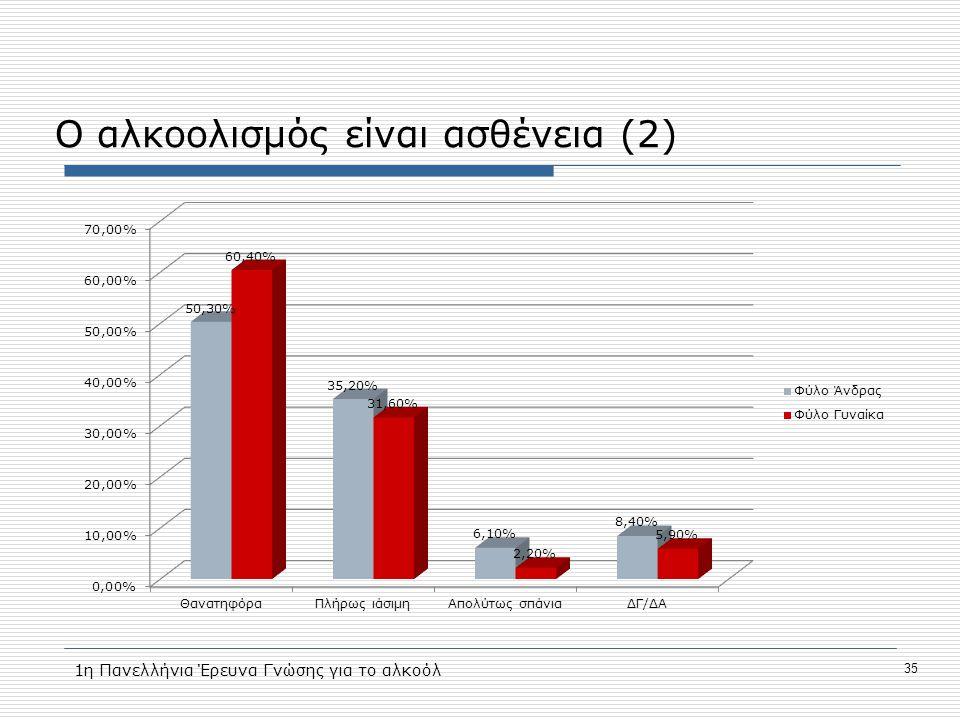 Ο αλκοολισμός είναι ασθένεια (2) 35 1η Πανελλήνια Έρευνα Γνώσης για το αλκοόλ