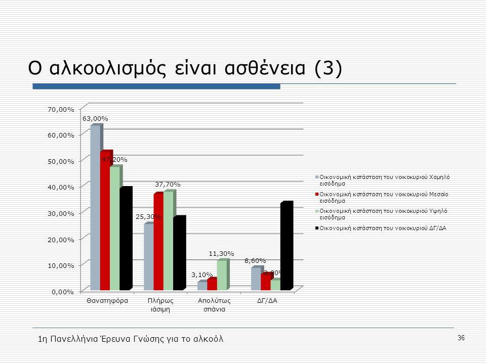 Ο αλκοολισμός είναι ασθένεια (3) 36 1η Πανελλήνια Έρευνα Γνώσης για το αλκοόλ