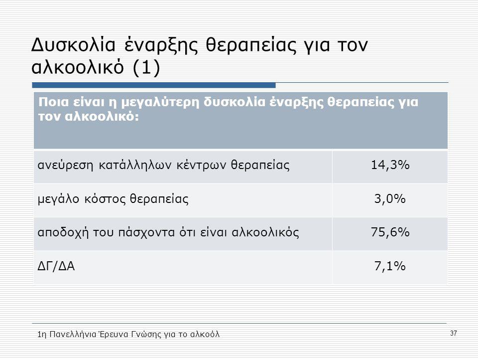 Δυσκολία έναρξης θεραπείας για τον αλκοολικό (1) Ποια είναι η μεγαλύτερη δυσκολία έναρξης θεραπείας για τον αλκοολικό: ανεύρεση κατάλληλων κέντρων θεραπείας14,3% μεγάλο κόστος θεραπείας3,0% αποδοχή του πάσχοντα ότι είναι αλκοολικός75,6% ΔΓ/ΔΑ7,1% 1η Πανελλήνια Έρευνα Γνώσης για το αλκοόλ 37