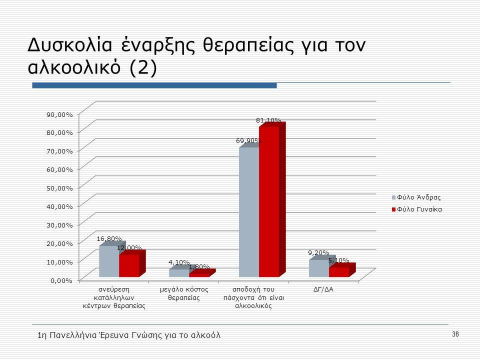 Δυσκολία έναρξης θεραπείας για τον αλκοολικό (2) 38 1η Πανελλήνια Έρευνα Γνώσης για το αλκοόλ