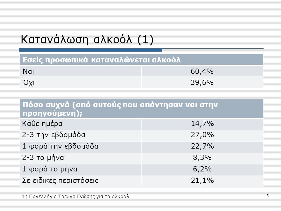 Κατανάλωση αλκοόλ (1) Εσείς προσωπικά καταναλώνεται αλκοόλ Ναι60,4% Όχι39,6% Πόσο συχνά (από αυτούς που απάντησαν ναι στην προηγούμενη); Κάθε ημέρα14,7% 2-3 την εβδομάδα27,0% 1 φορά την εβδομάδα22,7% 2-3 το μήνα8,3% 1 φορά το μήνα6,2% Σε ειδικές περιστάσεις21,1% 5 1η Πανελλήνια Έρευνα Γνώσης για το αλκοόλ