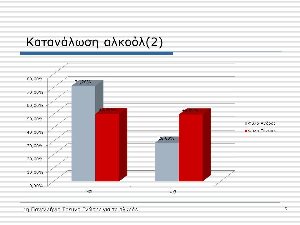 Κατανάλωση αλκοόλ(2) 6 1η Πανελλήνια Έρευνα Γνώσης για το αλκοόλ