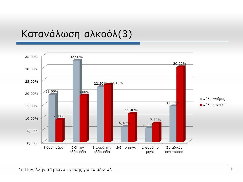 Κατανάλωση αλκοόλ(3) 7 1η Πανελλήνια Έρευνα Γνώσης για το αλκοόλ