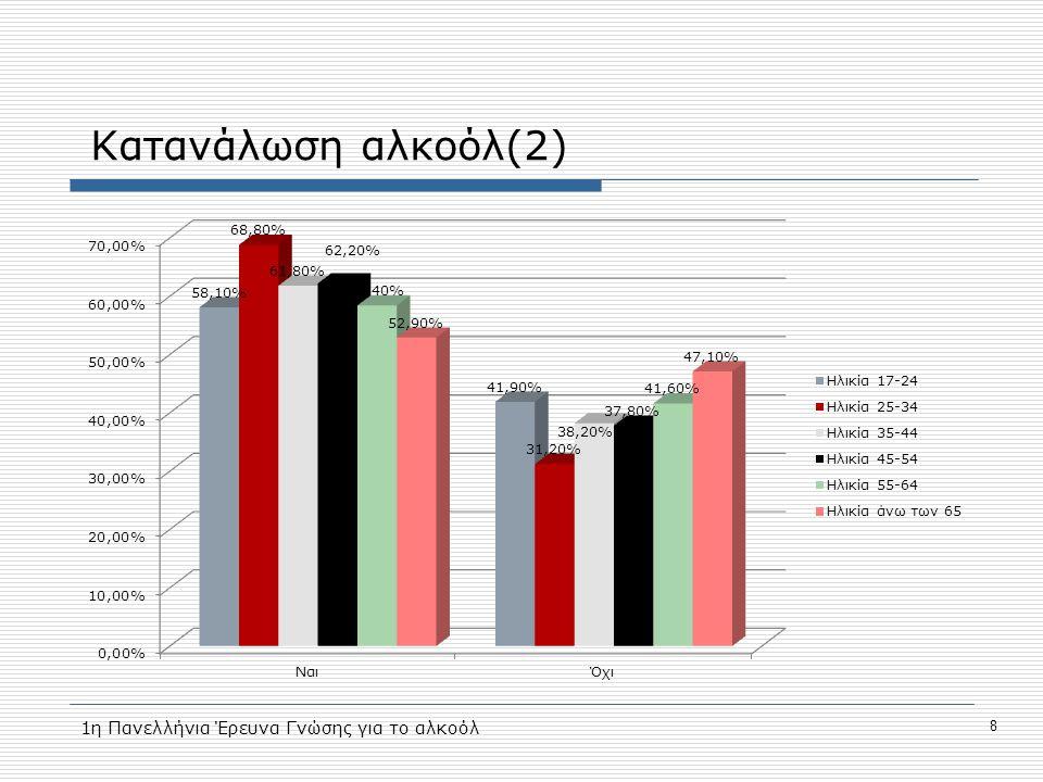 Κατανάλωση αλκοόλ(2) 8 1η Πανελλήνια Έρευνα Γνώσης για το αλκοόλ