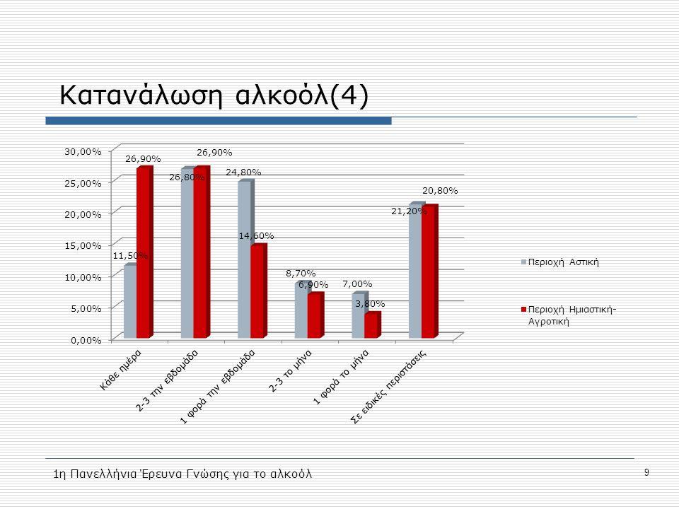 Κατανάλωση αλκοόλ(4) 9 1η Πανελλήνια Έρευνα Γνώσης για το αλκοόλ