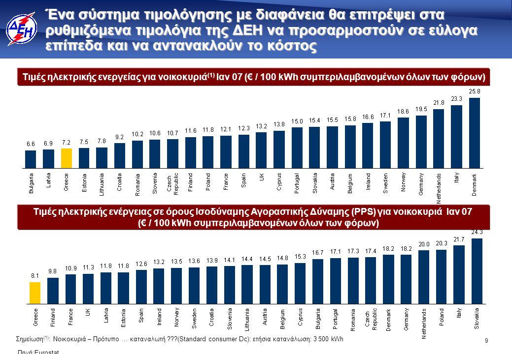 9 Σημείωση (1) : Νοικοκυριά – Πρότυπο … καταναλωτή ???(Standard consumer Dc): ετήσια κατανάλωση: 3 500 kWh Τιμές ηλεκτρικής ενεργείας για νοικοκυριά (