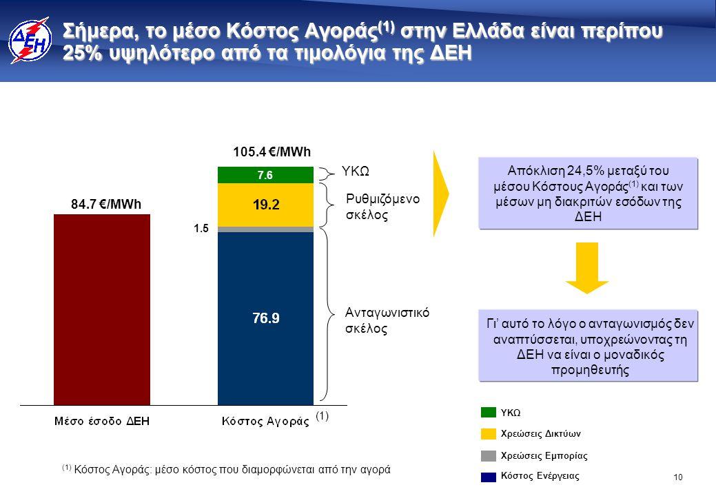 10 Σήμερα, το μέσο Κόστος Αγοράς (1) στην Ελλάδα είναι περίπου 25% υψηλότερο από τα τιμολόγια της ΔΕΗ 84.7 €/MWh 105.4 €/MWh Απόκλιση 24,5% μεταξύ του