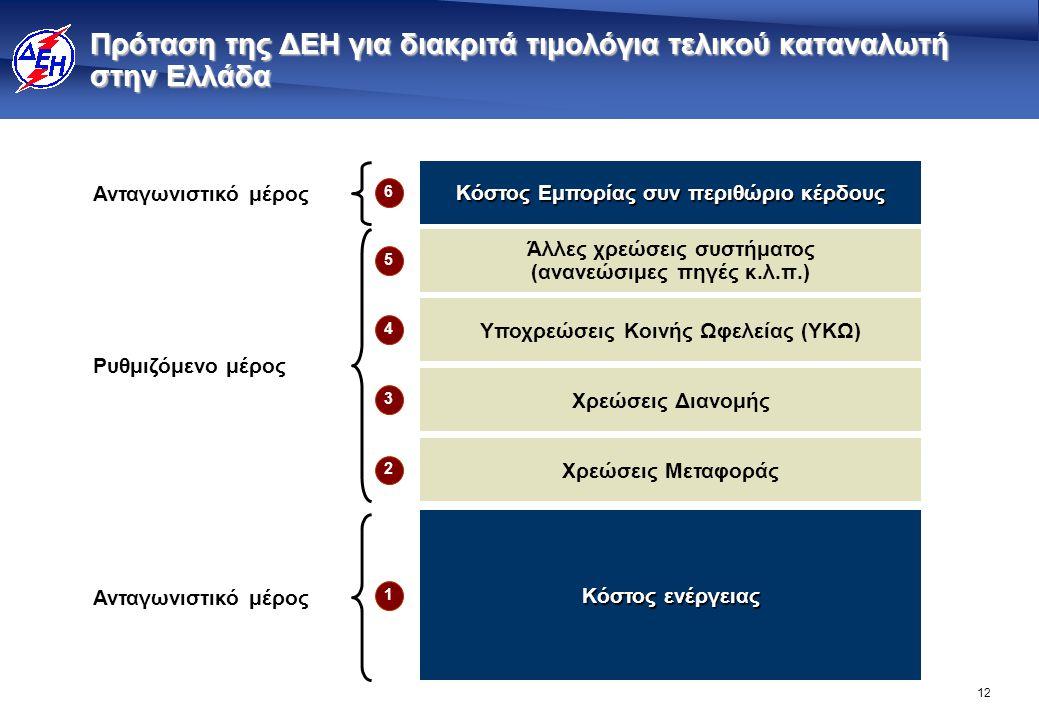 12 Πρόταση της ΔΕΗ για διακριτά τιμολόγια τελικού καταναλωτή στην Ελλάδα Κόστος Εμπορίας συν περιθώριο κέρδους Κόστος ενέργειας Ρυθμιζόμενο μέρος Αντα