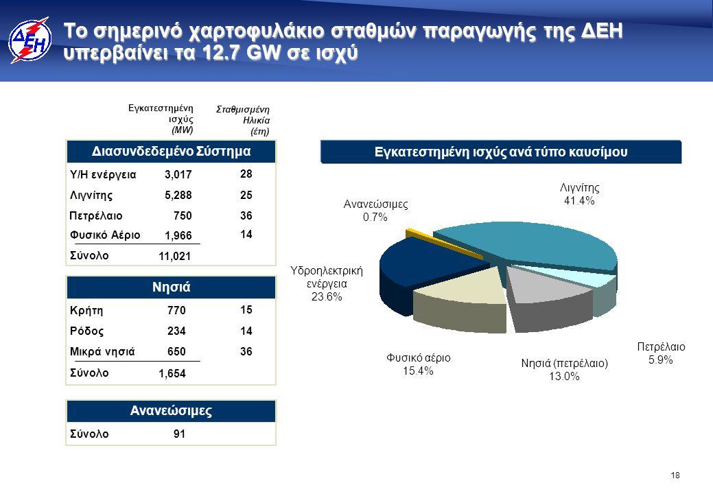 18 Εγκατεστημένη ισχύς ανά τύπο καυσίμου Το σημερινό χαρτοφυλάκιο σταθμών παραγωγής της ΔΕΗ υπερβαίνει τα 12.7 GW σε ισχύ Φυσικό αέριο 15.4% Ανανεώσιμ