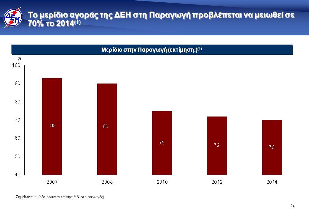 24 Το μερίδιο αγοράς της ΔΕΗ στη Παραγωγή προβλέπεται να μειωθεί σε 70% το 2014 (1) % Μερίδιο στην Παραγωγή (εκτίμηση.) (1) Σημείωση (1) : (εξαιρούντα