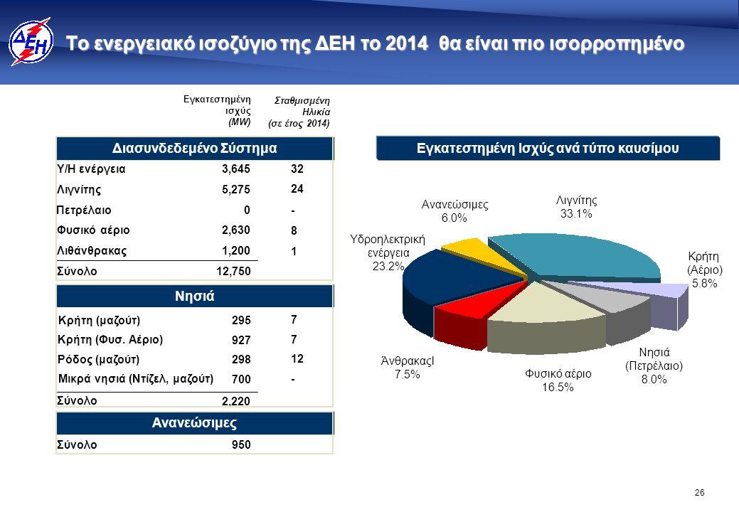 26 Το ενεργειακό ισοζύγιο της ΔΕΗ το 2014 θα είναι πιο ισορροπημένο Εγκατεστημένη Ισχύς ανά τύπο καυσίμου Φυσικό αέριο 16.5% Ανανεώσιμες 6.0% Λιγνίτης
