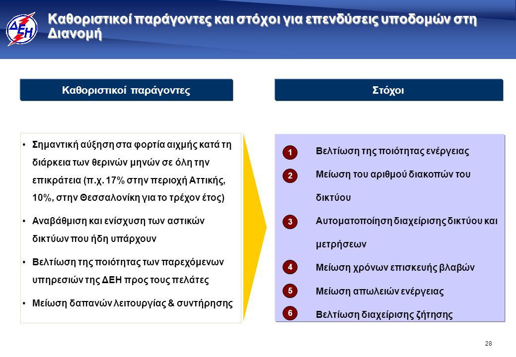 28 •Σημαντική αύξηση στα φορτία αιχμής κατά τη διάρκεια των θερινών μηνών σε όλη την επικράτεια (π.χ. 17% στην περιοχή Αττικής, 10%, στην Θεσσαλονίκη