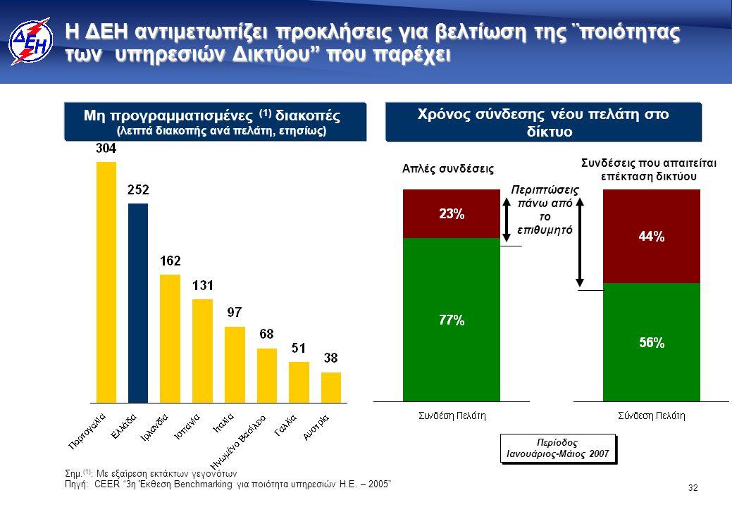 """32 Η ΔΕΗ αντιμετωπίζει προκλήσεις για βελτίωση της ¨ποιότητας των υπηρεσιών Δικτύου"""" που παρέχει Σημ. (1) : Με εξαίρεση εκτάκτων γεγονότων Πηγή: CEER"""