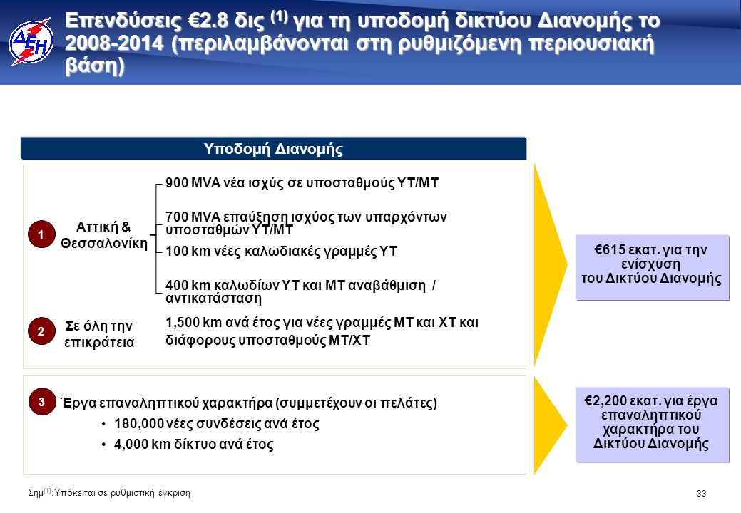 33 Επενδύσεις €2.8 δις (1) για τη υποδομή δικτύου Διανομής το 2008-2014 (περιλαμβάνονται στη ρυθμιζόμενη περιουσιακή βάση) Έργα επαναληπτικού χαρακτήρ
