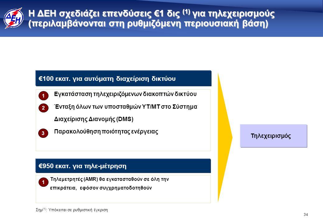 34 Η ΔΕΗ σχεδιάζει επενδύσεις €1 δις (1) για τηλεχειρισμούς (περιλαμβάνονται στη ρυθμιζόμενη περιουσιακή βάση) €100 εκατ. για αυτόματη διαχείριση δικτ
