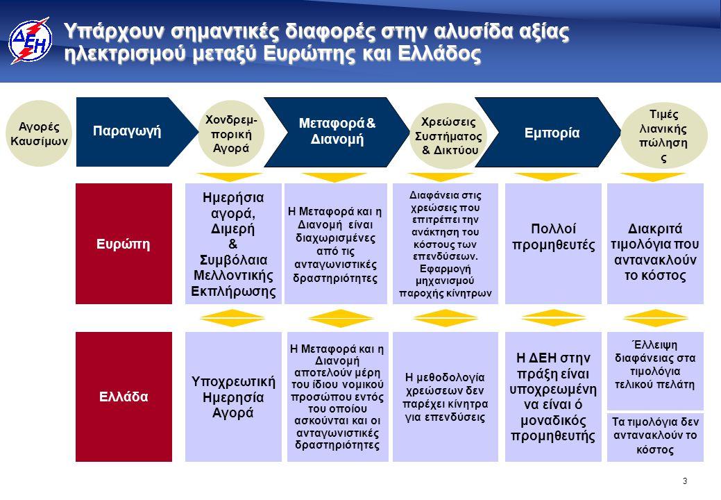 3 Ημερήσια αγορά, Διμερή & Συμβόλαια Μελλοντικής Εκπλήρωσης Η Μεταφορά και η Διανομή είναι διαχωρισμένες από τις ανταγωνιστικές δραστηριότητες Διαφάνε