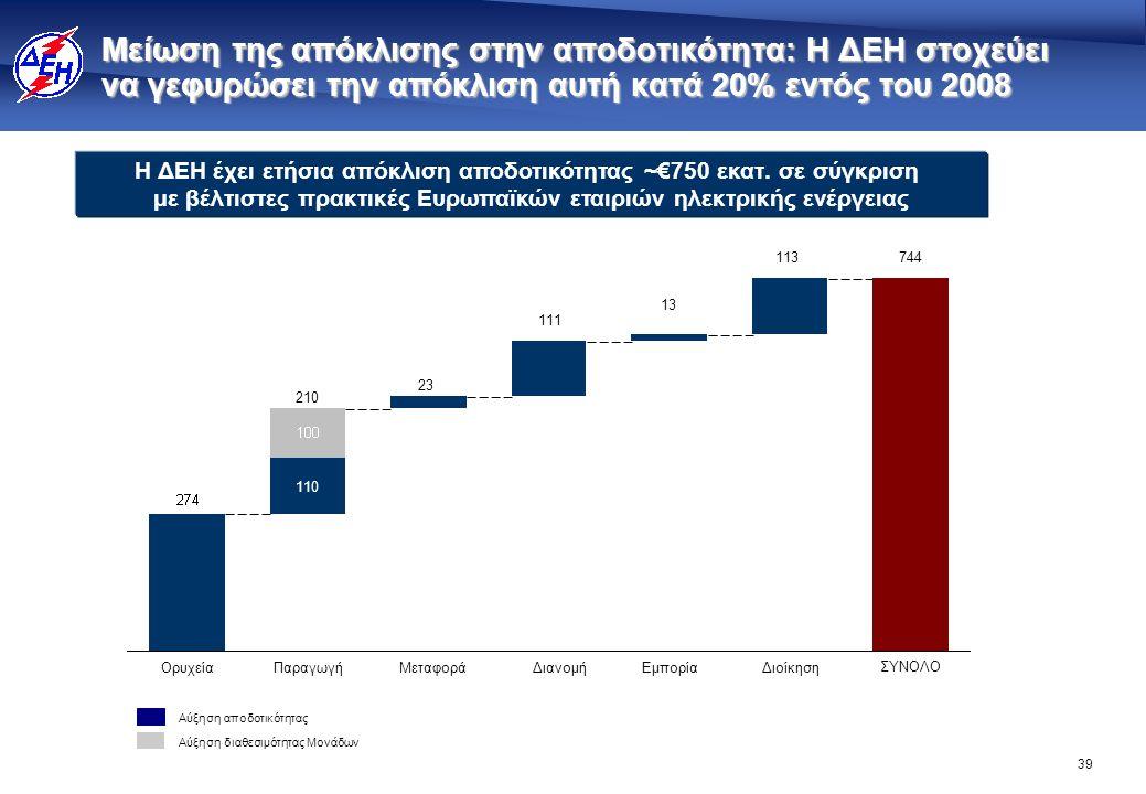 39 Μείωση της απόκλισης στην αποδοτικότητα: Η ΔΕΗ στοχεύει να γεφυρώσει την απόκλιση αυτή κατά 20% εντός του 2008 Ορυχεία 110 210 ΠαραγωγήΔιανομήΕμπορ