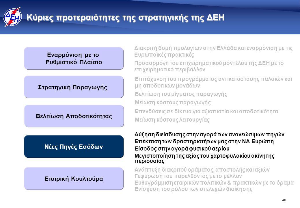 40 Κύριες προτεραιότητες της στρατηγικής της ΔΕΗ Εναρμόνιση με το Ρυθμιστικό Πλαίσιο Βελτίωση Αποδοτικότητας Στρατηγική Παραγωγής Εταιρική Κουλτούρα Ν