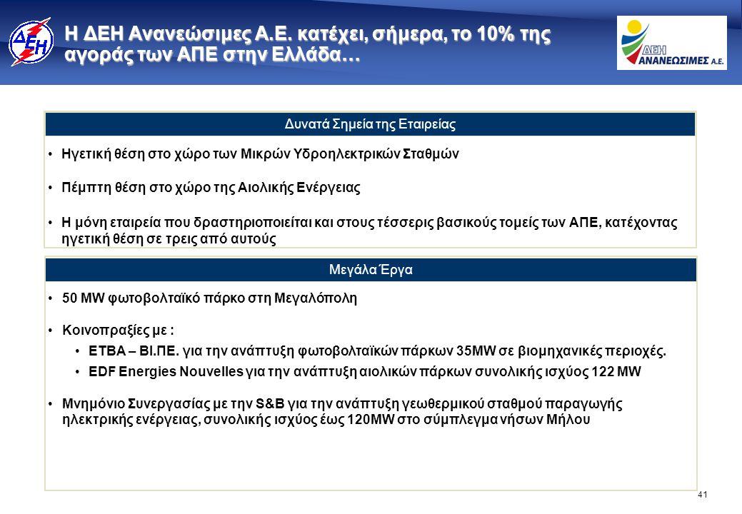 41 Η ΔΕΗ Ανανεώσιμες Α.Ε. κατέχει, σήμερα, το 10% της αγοράς των ΑΠΕ στην Ελλάδα… •50 MW φωτοβολταϊκό πάρκο στη Μεγαλόπολη •Κοινοπραξίες με : •ΕΤΒΑ –