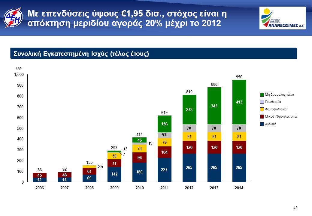 43 Με επενδύσεις ύψους €1,95 δισ., στόχος είναι η απόκτηση μεριδίου αγοράς 20% μέχρι το 2012 MW Συνολική Εγκατεστημένη Ισχύς (τέλος έτους) 300 400 500