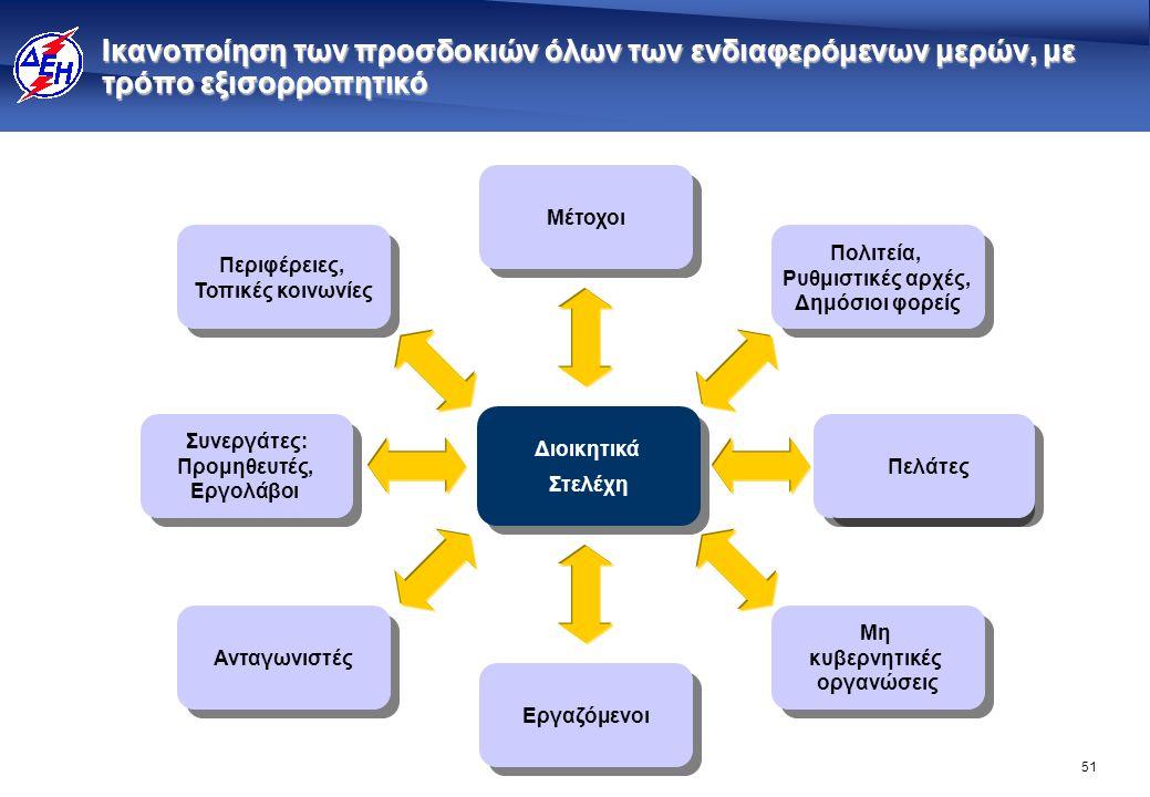 51 Ικανοποίηση των προσδοκιών όλων των ενδιαφερόμενων μερών, με τρόπο εξισορροπητικό Μη κυβερνητικές οργανώσεις Μη κυβερνητικές οργανώσεις Πολιτεία, Ρ
