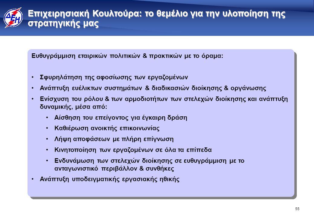 55 Ευθυγράμμιση εταιρικών πολιτικών & πρακτικών με το όραμα: •Σφυρηλάτηση της αφοσίωσης των εργαζομένων •Ανάπτυξη ευέλικτων συστημάτων & διαδικασιών δ