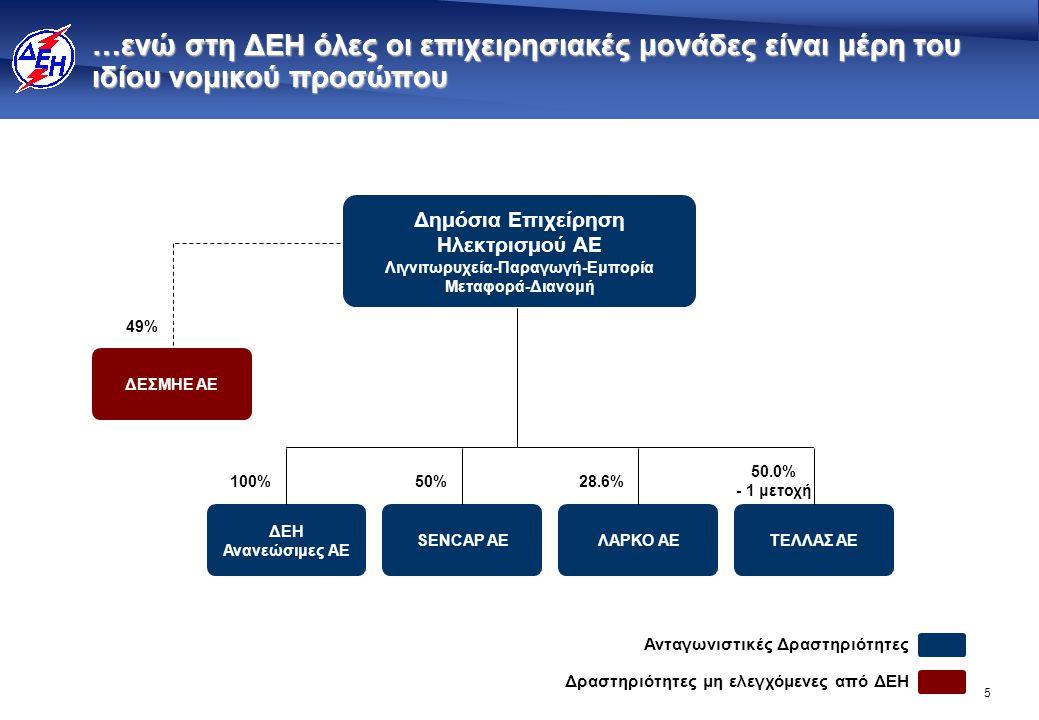 5 …ενώ στη ΔΕΗ όλες οι επιχειρησιακές μονάδες είναι μέρη του ιδίου νομικού προσώπου 100% Δημόσια Επιχείρηση Ηλεκτρισμού ΑΕ Λιγνιτωρυχεία-Παραγωγή-Εμπο
