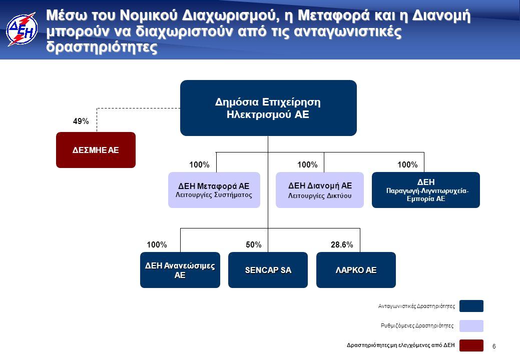 6 Μέσω του Νομικού Διαχωρισμού, η Μεταφορά και η Διανομή μπορούν να διαχωριστούν από τις ανταγωνιστικές δραστηριότητες 100% Δημόσια Επιχείρηση Ηλεκτρι