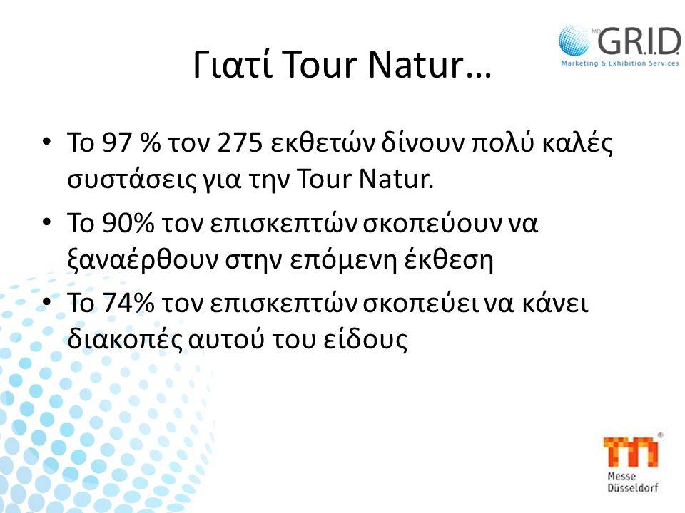 Γιατί Tour Natur… • Το 97 % τον 275 εκθετών δίνουν πολύ καλές συστάσεις για την Tour Natur.