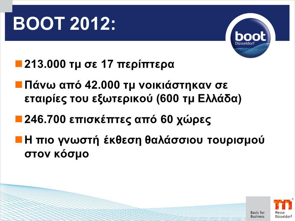 ΒΟΟΤ 2012:  213.000 τμ σε 17 περίπτερα  Πάνω από 42.000 τμ νοικιάστηκαν σε εταιρίες του εξωτερικού (600 τμ Ελλάδα)  246.700 επισκέπτες από 60 χώρες  Η πιο γνωστή έκθεση θαλάσσιου τουρισμού στον κόσμο