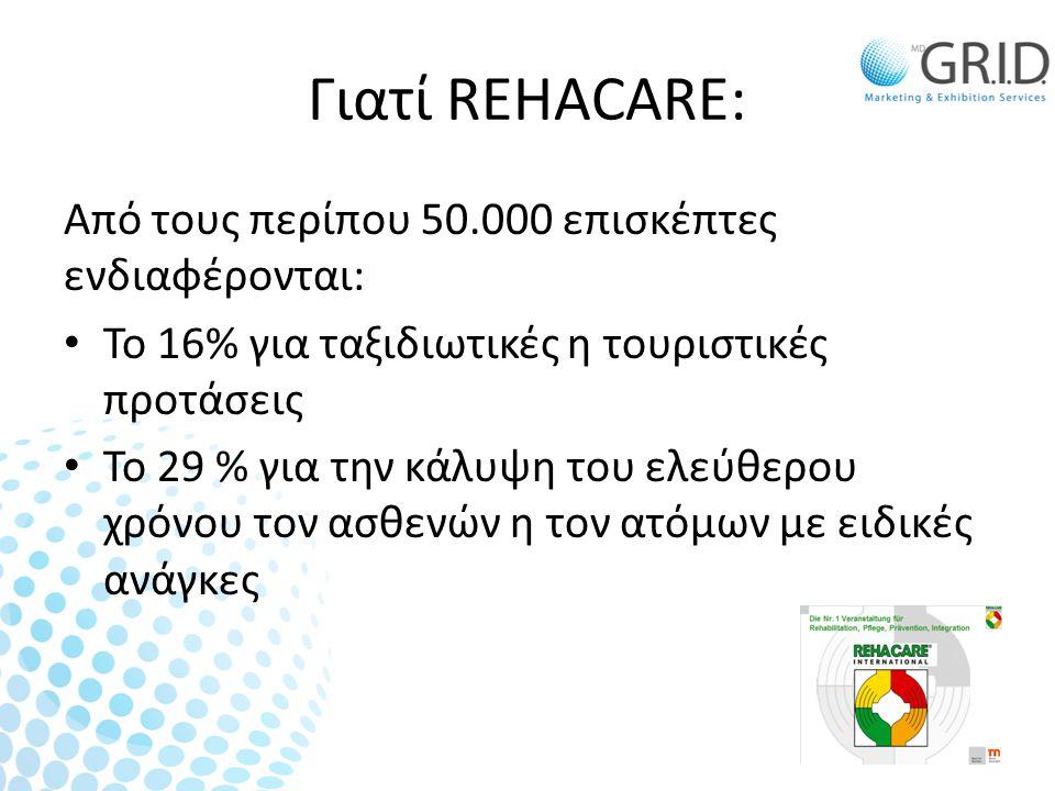 Γιατί REHACARE: Από τους περίπου 50.000 επισκέπτες ενδιαφέρονται: • Το 16% για ταξιδιωτικές η τουριστικές προτάσεις • Το 29 % για την κάλυψη του ελεύθερου χρόνου τον ασθενών η τον ατόμων με ειδικές ανάγκες