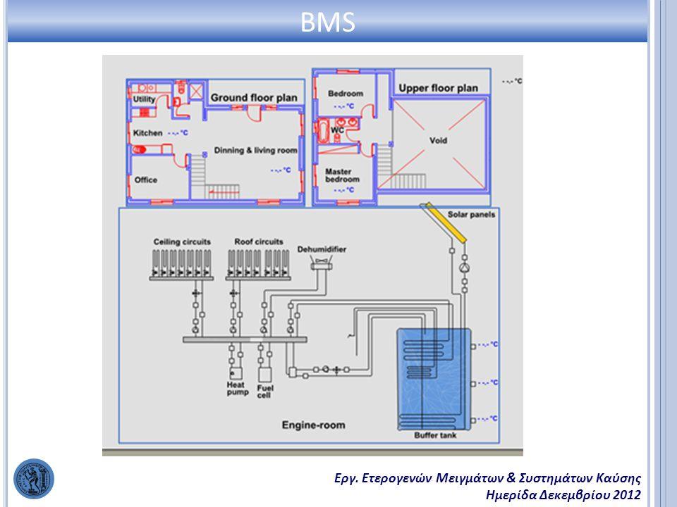 Εργ. Ετερογενών Μειγμάτων & Συστημάτων Καύσης Ημερίδα Δεκεμβρίου 2012 BMS