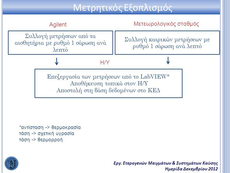 Εργ. Ετερογενών Μειγμάτων & Συστημάτων Καύσης Ημερίδα Δεκεμβρίου 2012 Μετρητικός Εξοπλισμός Συλλογή μετρήσεων από τα αισθητήρια με ρυθμό 1 σάρωση ανά