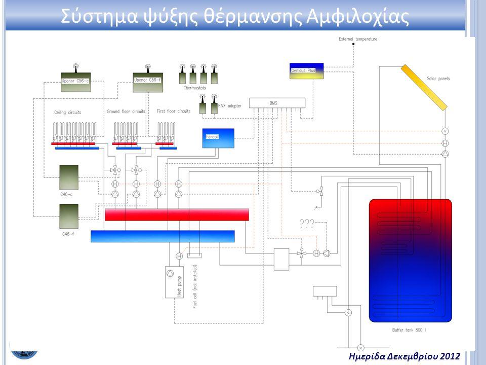 Εργ. Ετερογενών Μειγμάτων & Συστημάτων Καύσης Ημερίδα Δεκεμβρίου 2012 Σύστημα ψύξης θέρμανσης Αμφιλοχίας