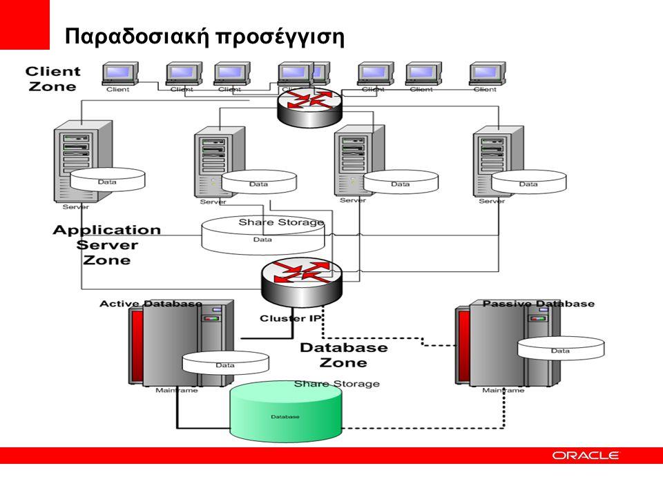 Oracle Data Guard  Oracle Data Guard είναι η τεχνολογία που προσφέρετε από την Oracle για προστασία και υψηλή διαθεσιμότητα δεδομένων μιας ή και περισσότερων βάσεων Oracle.