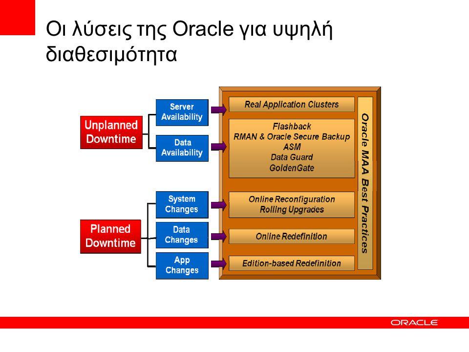 Automatic Storage Management (ASM)  Automatic Storage Management (ASM) είναι ένα καινούργιο Cluster File System που έχει σχεδιαστεί για να μπορεί να αποθηκεύει και να διαχειρίζεται αρχεία της βάσης δεδομένων Oracle.
