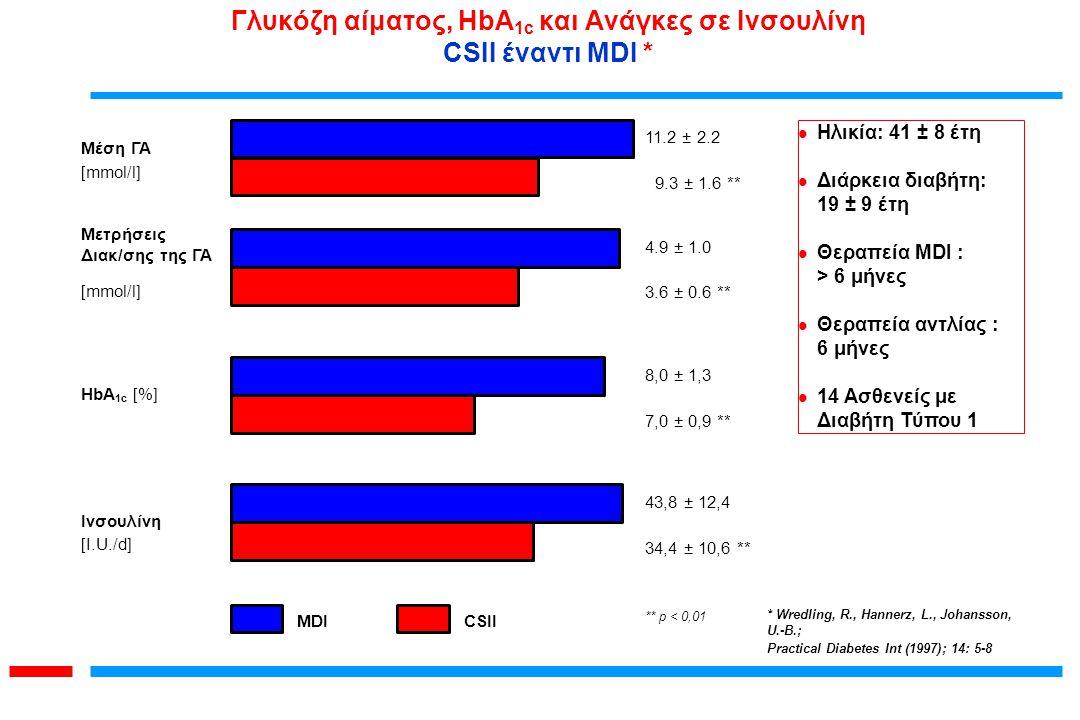 8,0 ± 1,3 7,0 ± 0,9 ** HbA 1c [%] MDI 11.2 ± 2.2 9.3 ± 1.6 ** Μέση ΓΑ [mmol/l] 4.9 ± 1.0 3.6 ± 0.6 ** Μετρήσεις Διακ/σης της ΓΑ [mmol/l] 43,8 ± 12,4 3