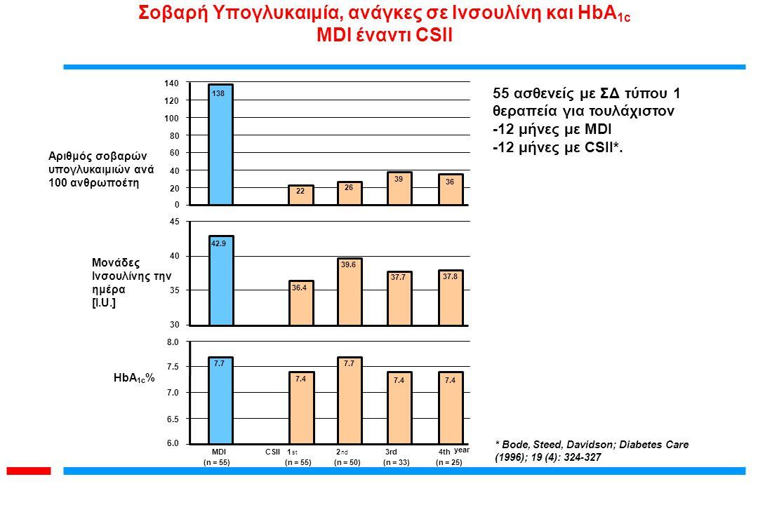 * Bode, Steed, Davidson; Diabetes Care (1996); 19 (4): 324-327 55 ασθενείς με ΣΔ τύπου 1 θεραπεία για τουλάχιστον -12 μήνες με MDI -12 μήνες με CSII*.