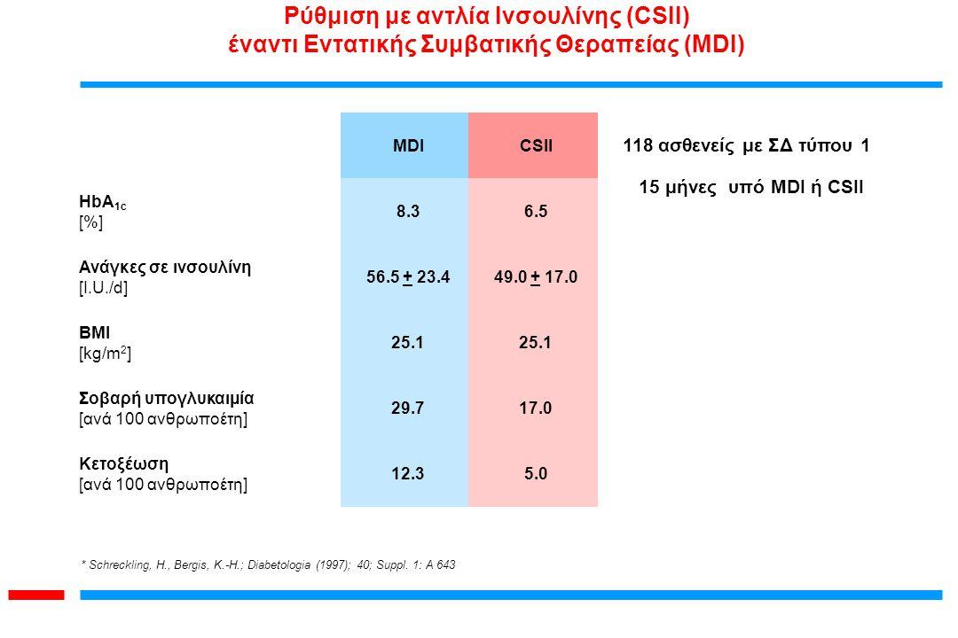 * Schreckling, H., Bergis, K.-H.; Diabetologia (1997); 40; Suppl. 1: A 643 MDICSII HbA 1c [%] 8.36.5 Ανάγκες σε ινσουλίνη [I.U./d] 56.5 + 23.449.0 + 1