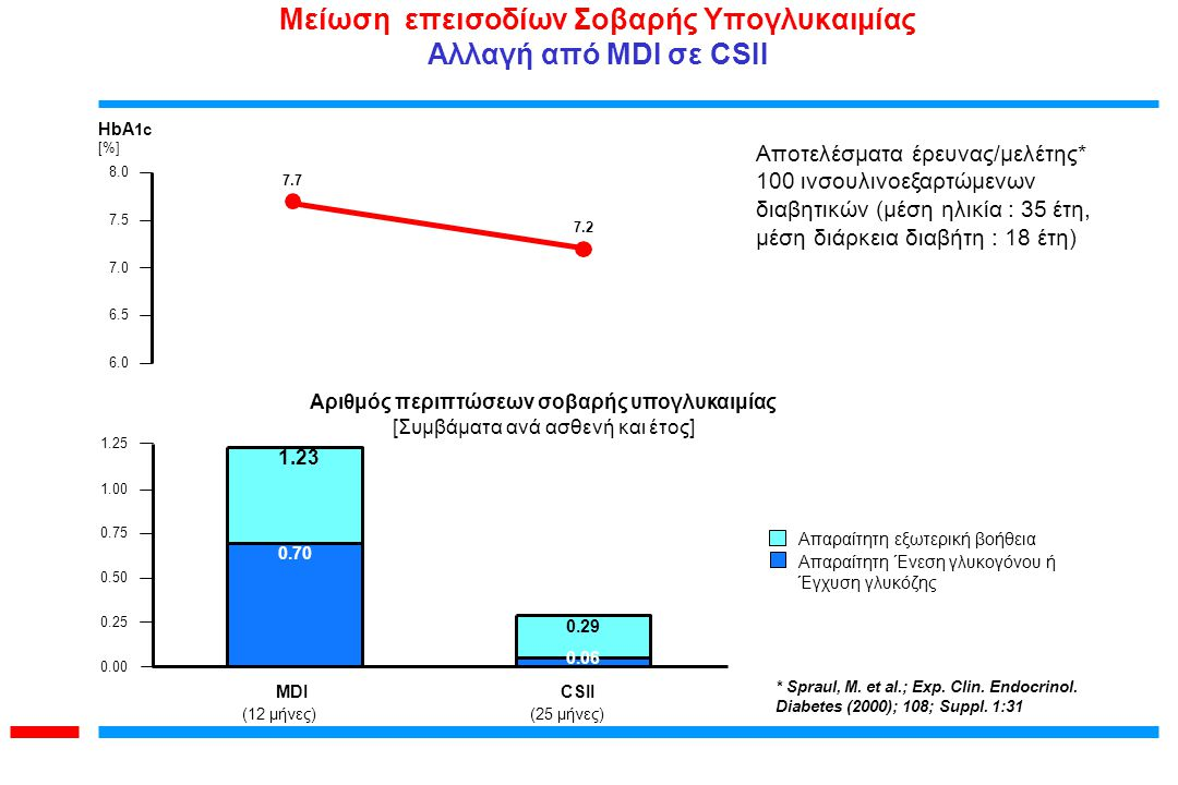 * Spraul, M. et al.; Exp. Clin. Endocrinol. Diabetes (2000); 108; Suppl. 1:31 Αποτελέσματα έρευνας/μελέτης* 100 ινσουλινοεξαρτώμενων διαβητικών (μέση
