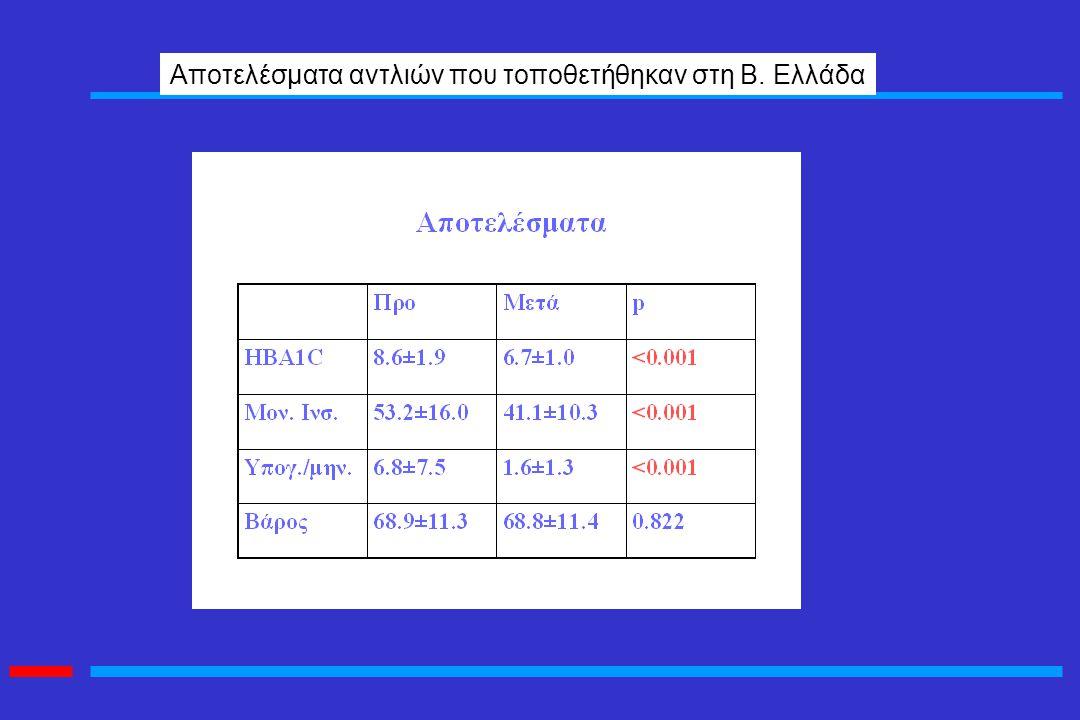 Aποτελέσματα αντλιών που τοποθετήθηκαν στη Β. Ελλάδα