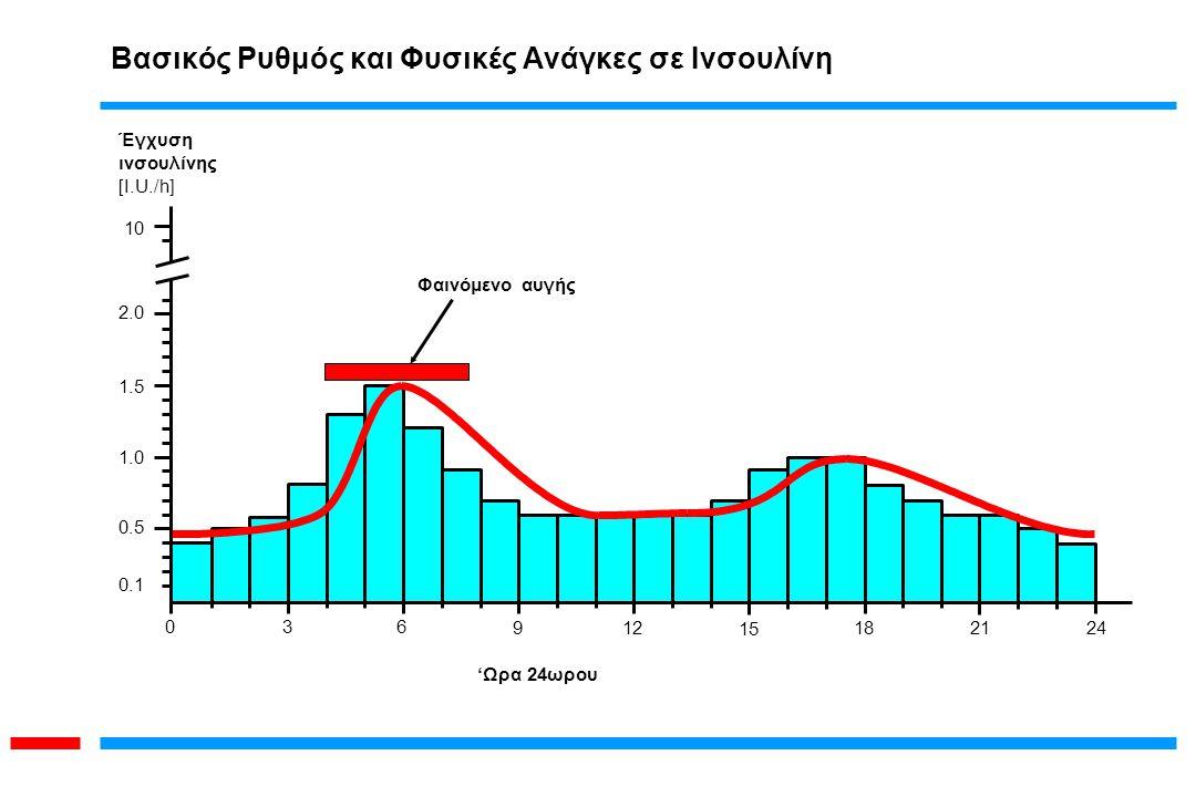 Έγχυση ινσουλίνης [I.U./h] 0 0.1 0.5 1.0 1.5 2.0 10 36 912 15 182124 'Ωρα 24ωρου Φαινόμενο αυγής Βασικός Ρυθμός και Φυσικές Ανάγκες σε Ινσουλίνη