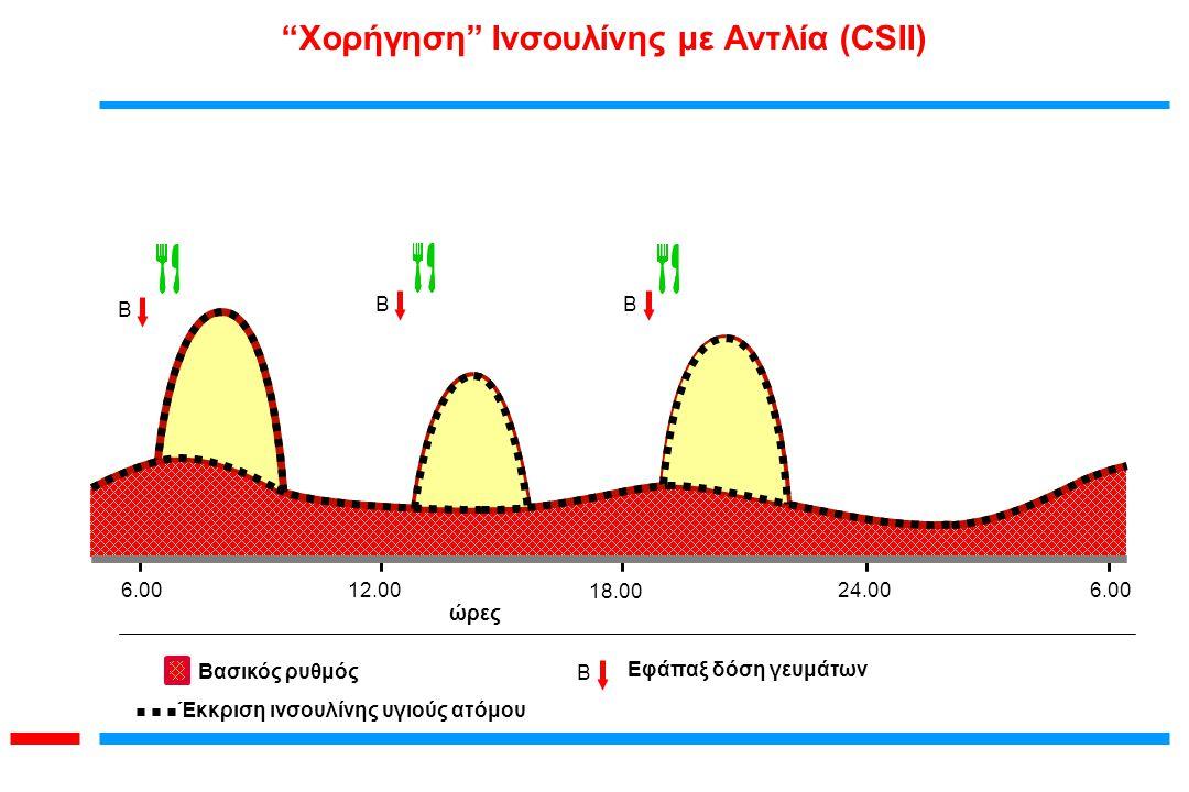 """Βασικός ρυθμός B Εφάπαξ δόση γευμάτων B BB 24.006.00 ώρες 12.00 6.00 18.00 Έκκριση ινσουλίνης υγιούς ατόμου """"Χορήγηση"""" Ινσουλίνης με Αντλία (CSII)"""