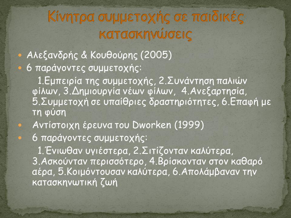  Αλεξανδρής & Κουθούρης (2005)  6 παράγοντες συμμετοχής: 1.Εμπειρία της συμμετοχής, 2.Συνάντηση παλιών φίλων, 3.Δημιουργία νέων φίλων, 4.Ανεξαρτησία