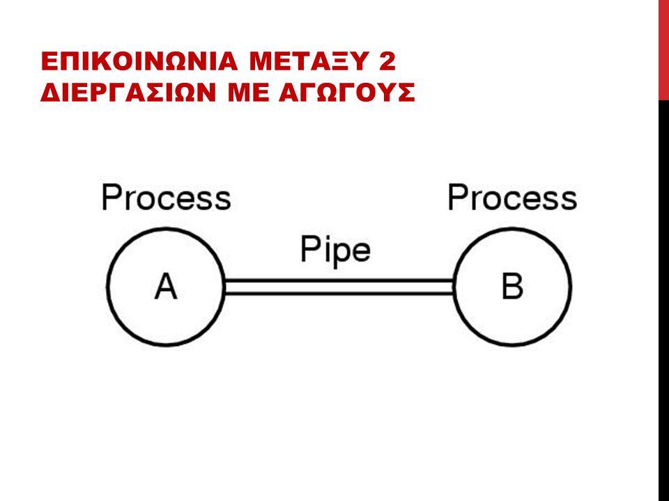 ΔΙΑΔΕΡΓΑΣΙΑΚΗ ΕΠΙΚΟΙΝΩΝΙΑ (IPC) Είναι συχνά αναγκαίο μια διεργασία να επικοινωνεί με μία ή περισσότερες άλλες διεργασίες (pipes).